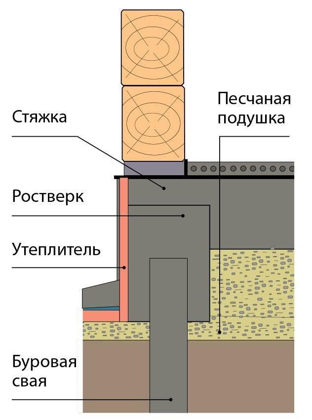 Плитный фундамент - плюсы и минусы, виды, стоимость и устройсво