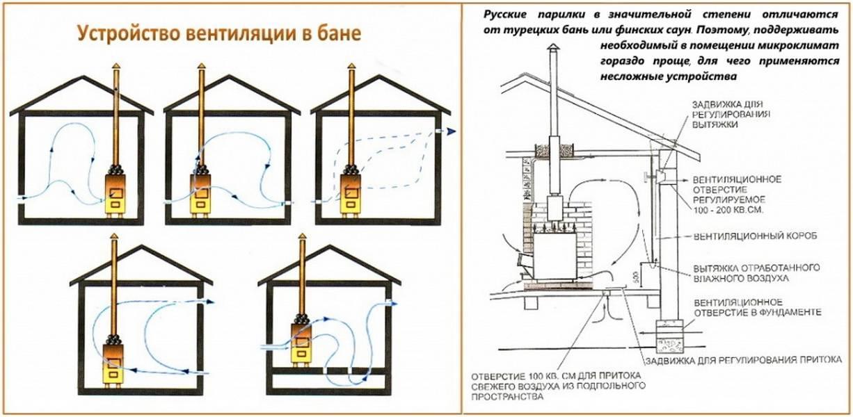 Строительство сауны в квартире и вентиляция
