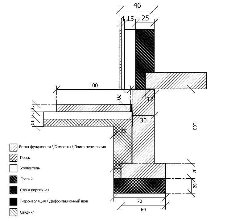 Ширина ленточного фундамента: минимальная и максимальная, пример расчета