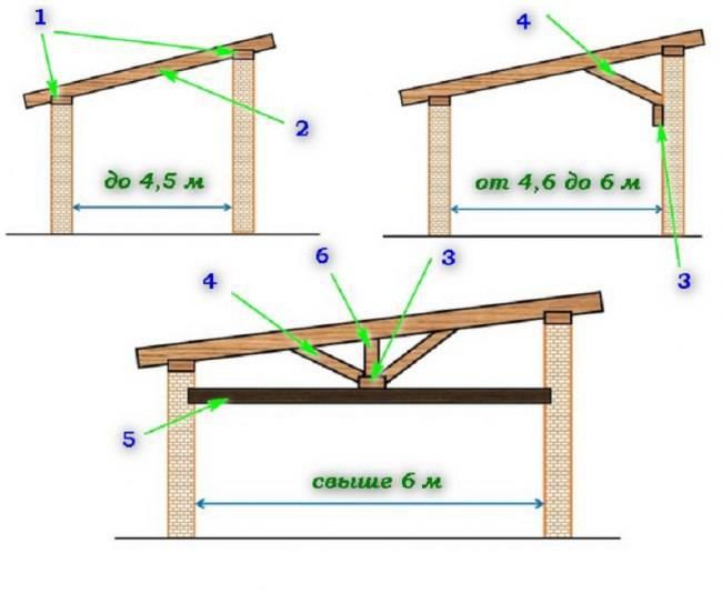 Баня с односкатной крышей. как сделать односкатную крышу для бани своими руками?