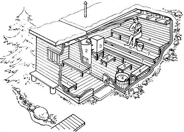 Баня маслова: устройство конструкции, принцип работы