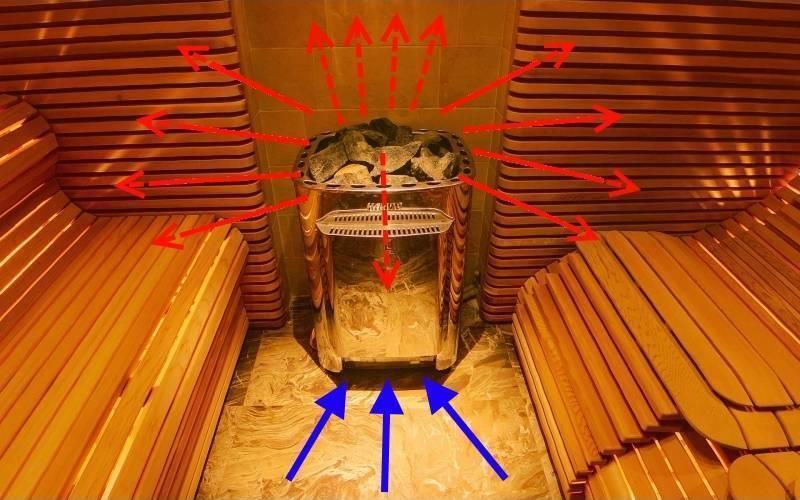 Виды электрических печей для сауны