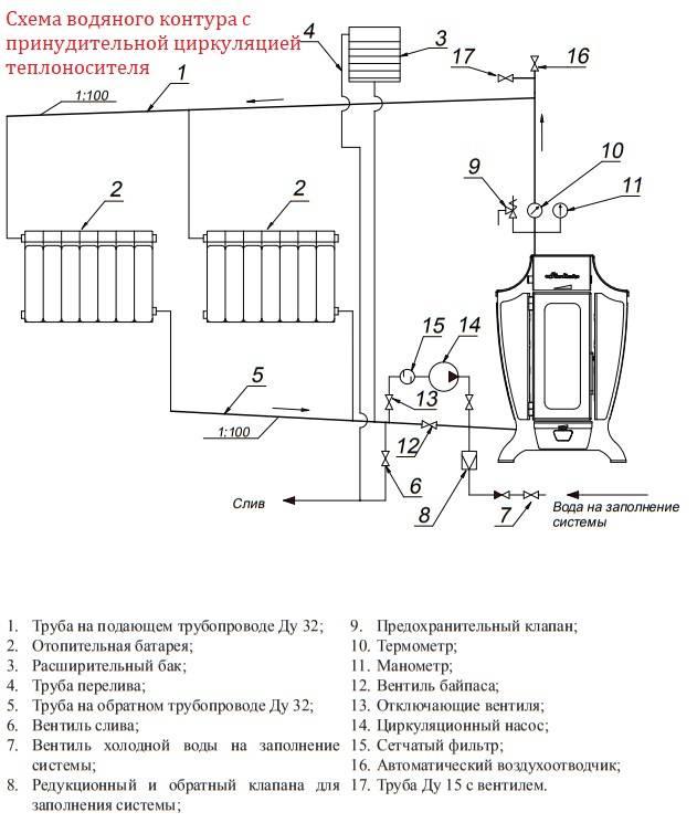 Печь с водяным отоплением бренеран-аква аотв-12 до 250 м3