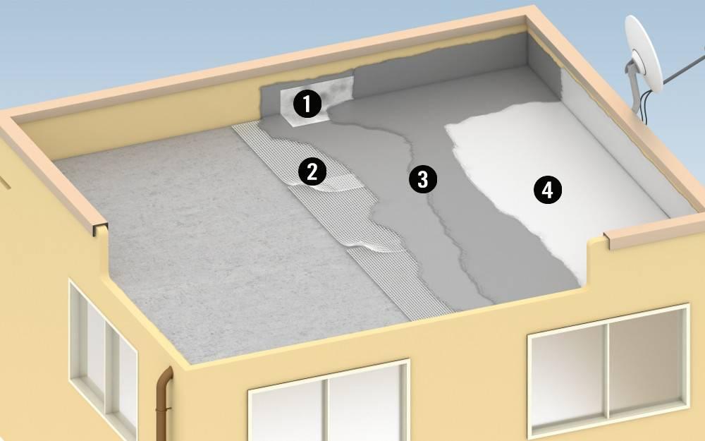 Гидроизоляция бани – фундамента, пола, стен и потолка