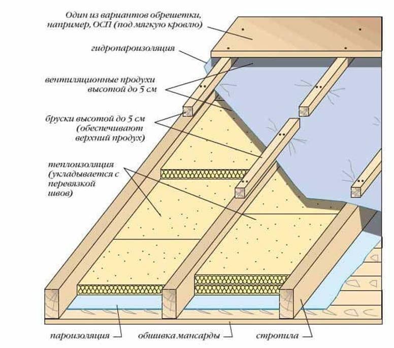 Технология правильного утепления крыши частного дома - все о строительстве, инструментах и товарах для дома