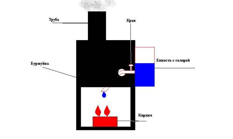 Как сделать чудо-печь на солярке своими руками?