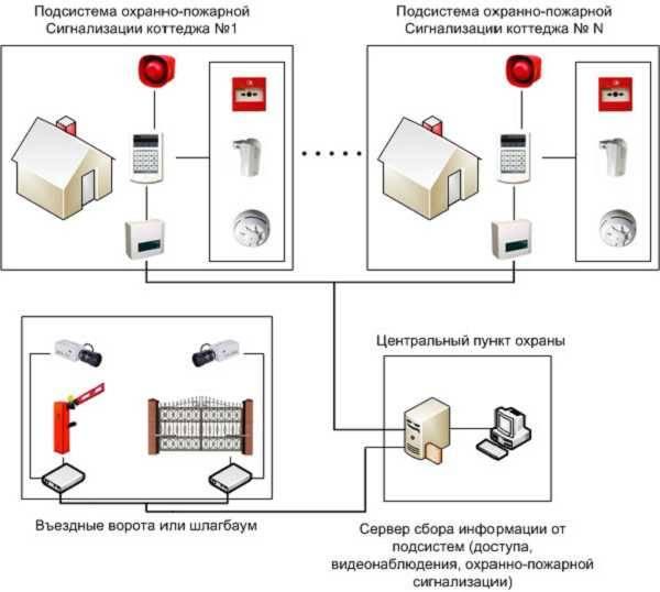 ️лучшие gsm-сигнализации для дома и дачи, обеспечивающие высокий уровень их безопасности