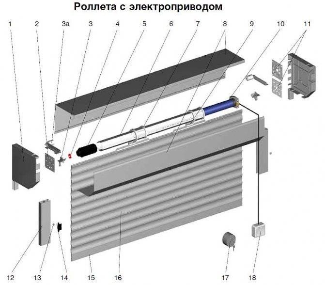 Инструкция: рольставни из поликарбоната своими руками для беседки и террасы