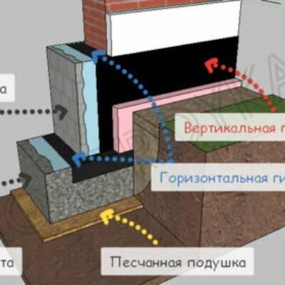 Устройство гидроизоляции стен и пола в бане