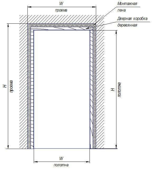 Стандартные размеры межкомнатных дверей согласно госту