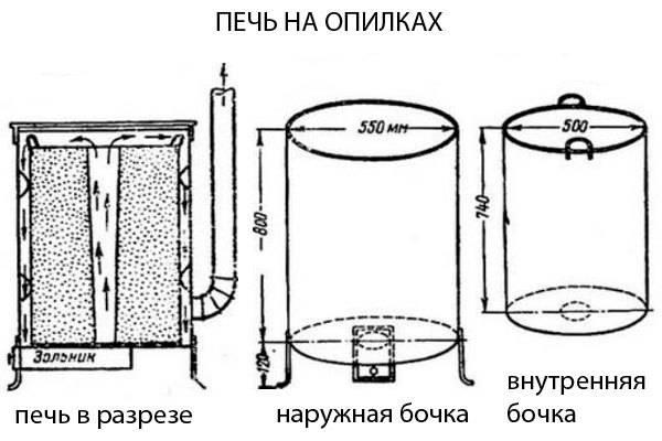 Пиролизный котел длительного горения своими руками: чертеж, инструкция по сборке