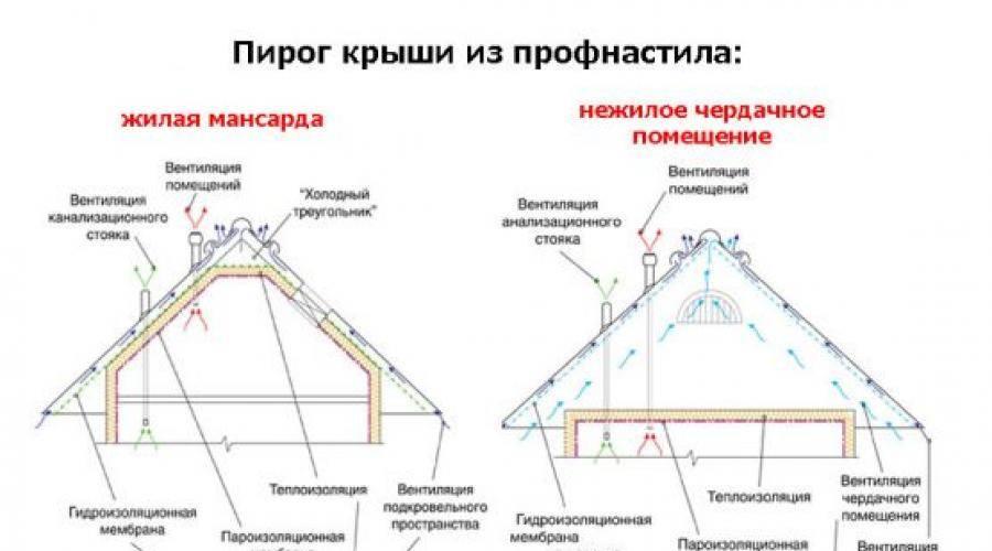 Монтаж профнастила на крышу: как монтировать профлист правильно, технология крепления, установка, как установить, порядок настила кровли