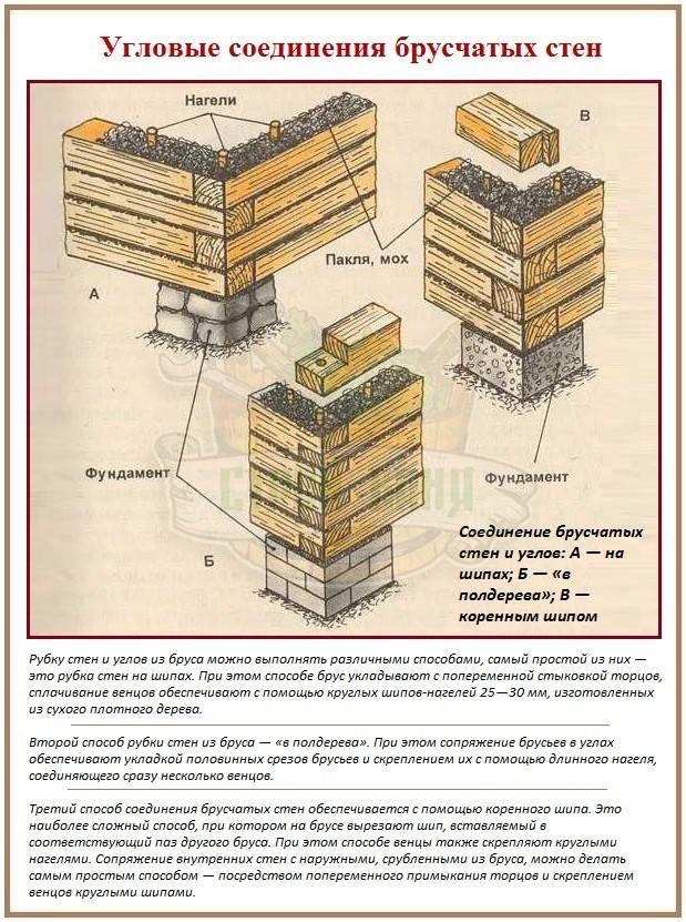 Способы соединения бруса и бревен - обзор основных типов соединений!