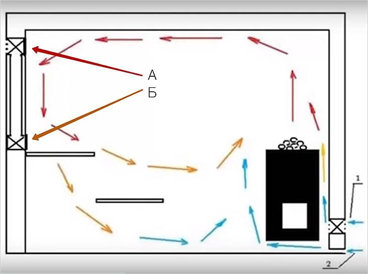 Вентиляция в парной: необходимость, особенности, разновидности, инструкция по устройству, смешанный метод