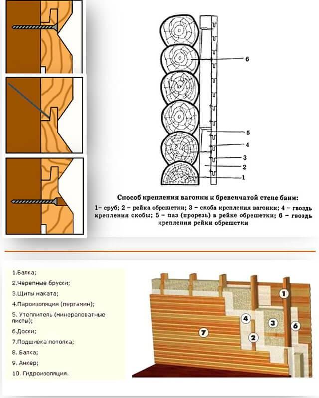 Как обшивать вагонкой баню: как правильно крепить материал в парилке на стене, это лучше сделать горизонтально или вертикально, как установить кляймерами на потолке?