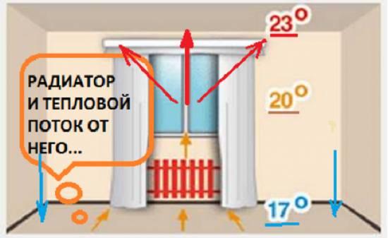Как сделать так, чтобы батареи в доме грели лучше