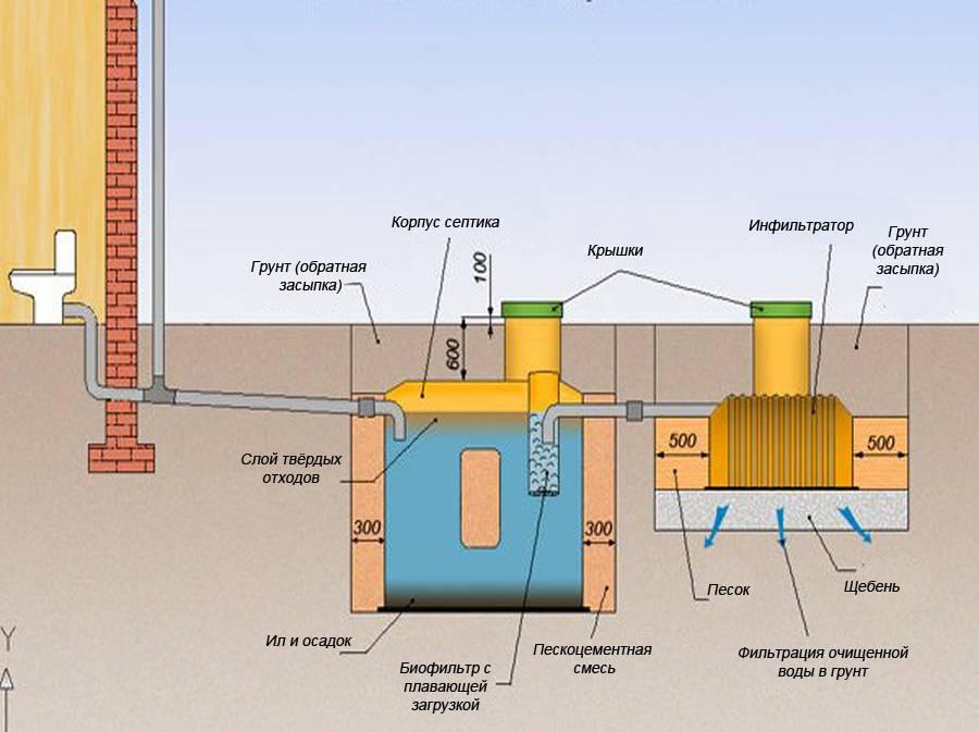 Как сделать канализацию в бане: особенности, схема, монтажные работы своими руками