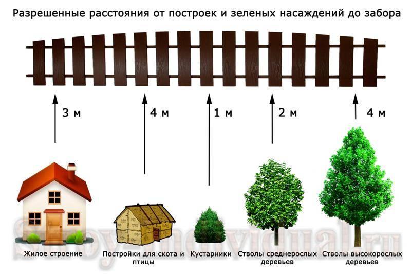Строимся по закону: допустимое расстояние между домом и забором, нормы и правила