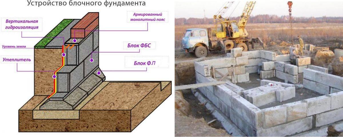Фундамент из блоков фбс: пошаговая инструкция