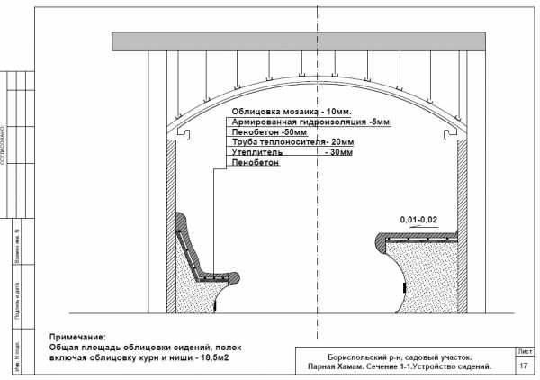 Хамам своими руками: проектирование, устройство и этапы строительства
