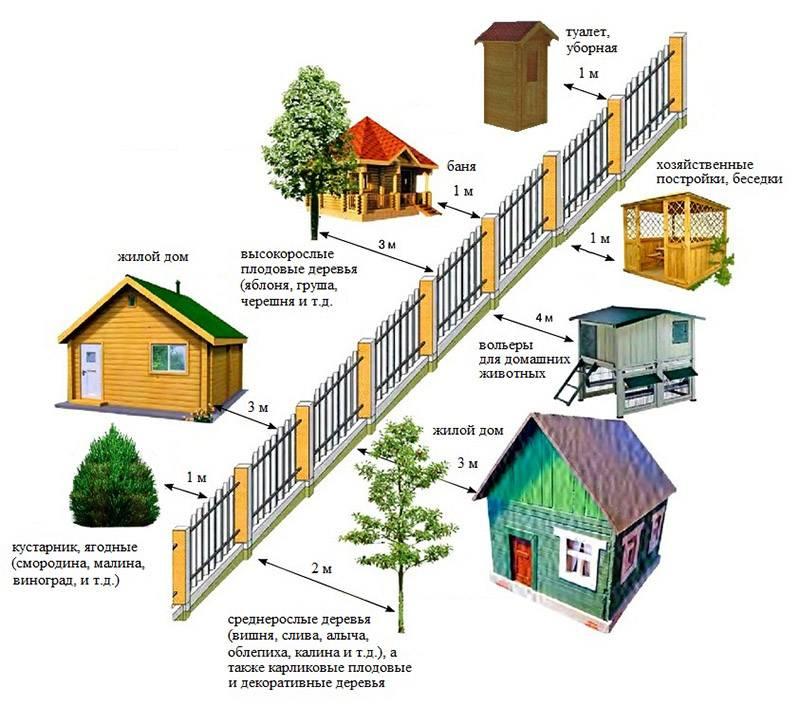 Расстояние от забора до сарая соседа: на каком строить, нормы снип на садовом участке и даче в 2021 году