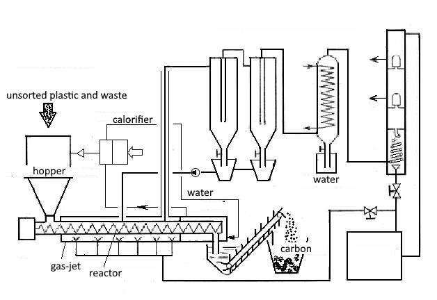Инсинераторная установка для утилизации отходов