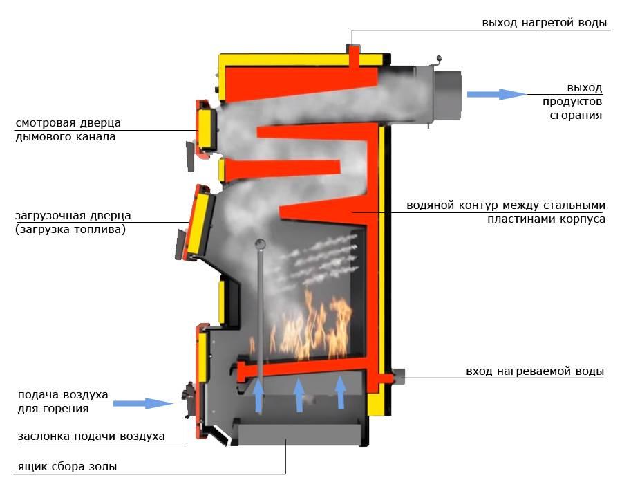 Как сделать печь длительного горения своими руками - инструкция