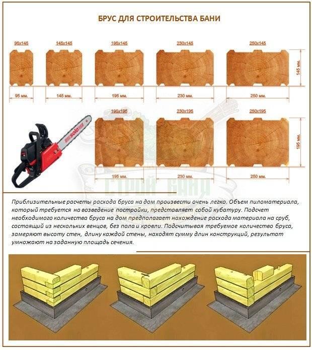 Технология строительства деревянного дома из бруса: поэтапно своими руками- пошаговая инструкция +фото и видео