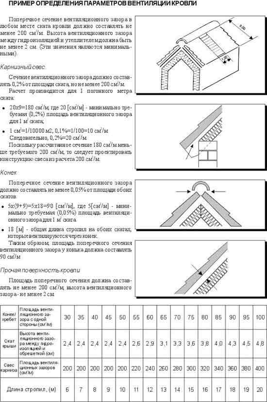 Монтаж керамической и минеральной черепицы: подробная инструкция, видео
