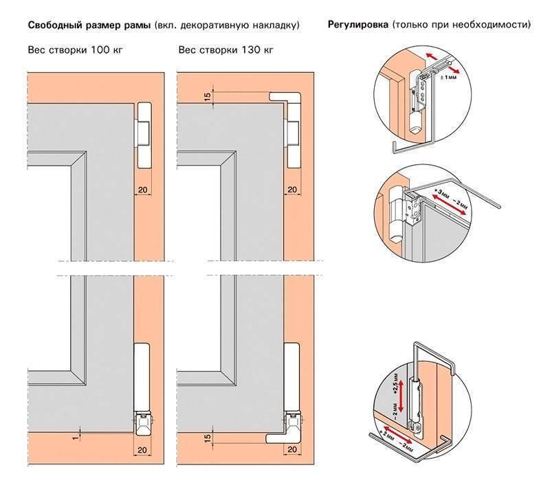 Как отрегулировать пластиковую балконную дверь своими руками + видео
