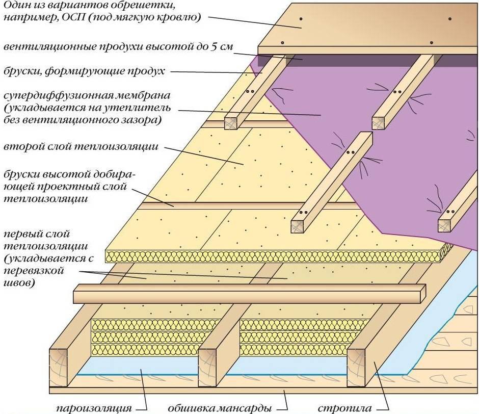 Утепление крыши бани своими руками: минватой, керамзитом