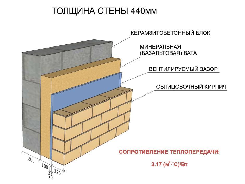 Как надо утеплить баню, построенную из шлакоблоков? как утеплить банный потолок.