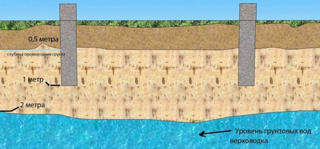 Чернозем для огорода: можно ли в него сажать в теплицах? какой лучше выбрать и как использовать? польза и вред, применение
