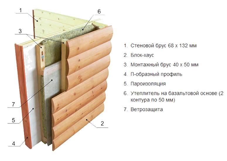 Вагонка или блок-хаус, что лучше по цене и характеристикам