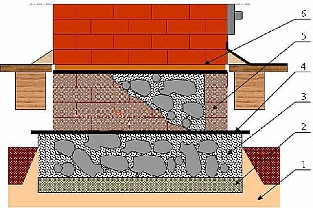 Как сделать фундамент под печь в баню: устройство, какое основание лучше
