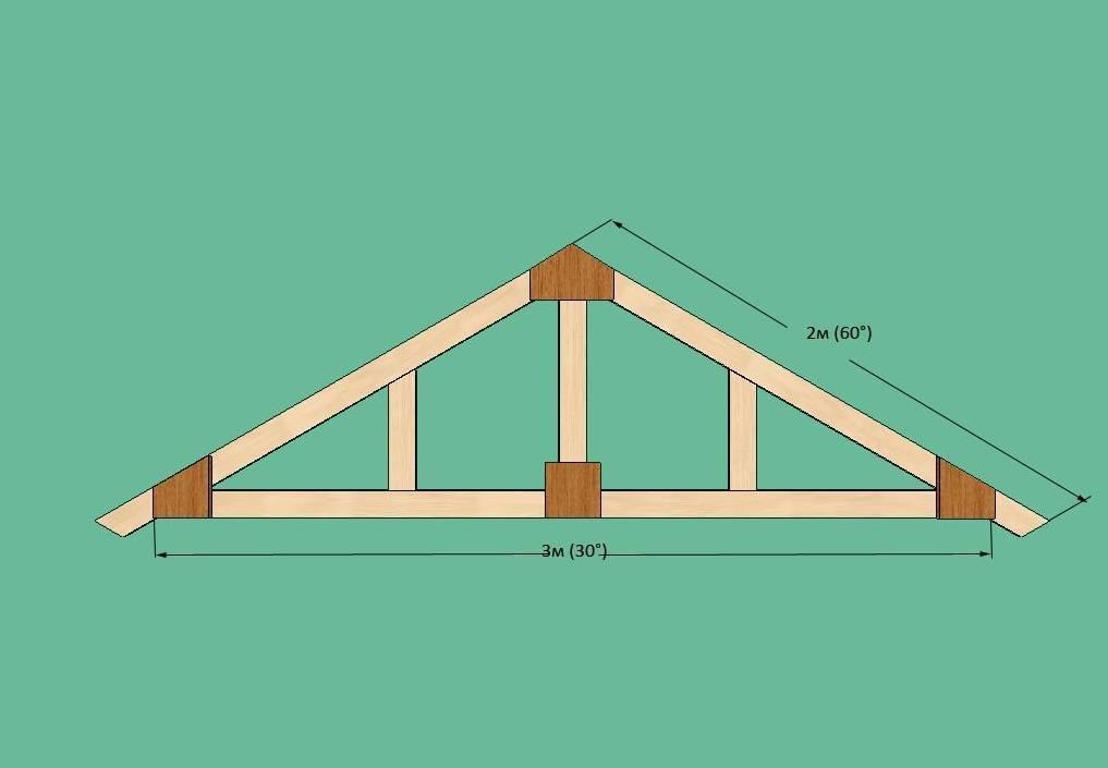 Стропила для двухскатной крыши своими руками - клуб мастеров