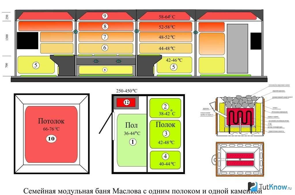 Русская баня маслова: особенности, плюсы, минусы - строй-хауз