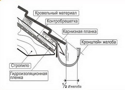 Как закрепить водосток