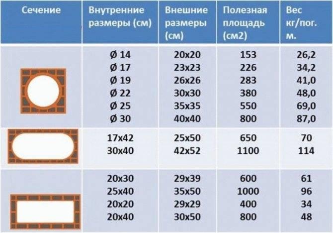 Расчет параметров дымохода печи и камина