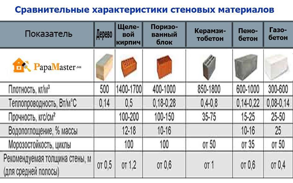 Пазогребень или газобетон - что лучше: сравнительный анализ материалов