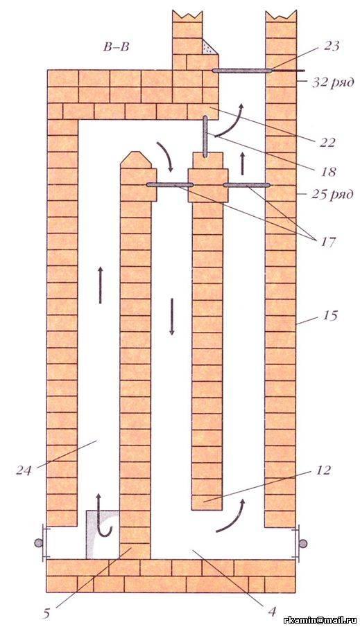 Как сделать порядовку отопительного щитка из кирпича