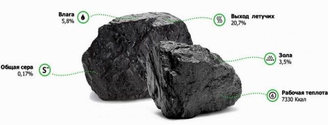 Уголь для отопления дома, каменный, антрацит, расход