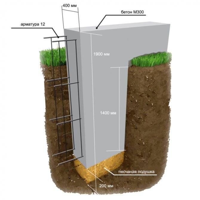 Какой тип фундамента нужен для частного дома если грунтовые воды близко?