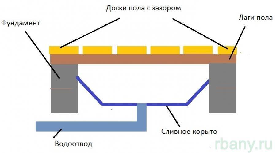 Как сделать проливные полы в бане - устройство и особенности