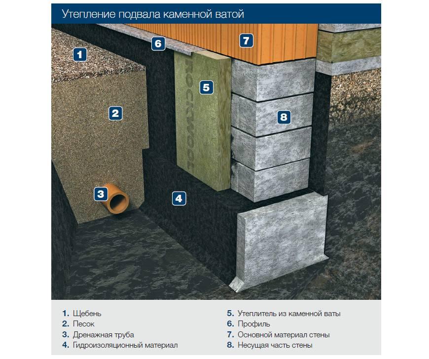 Гидроизоляция подвала изнутри: порядок работ и применяемые материалы