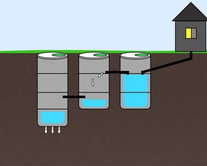 Канализация из бетонных колец без откачки: расчёт, монтаж и обустройство опалубки