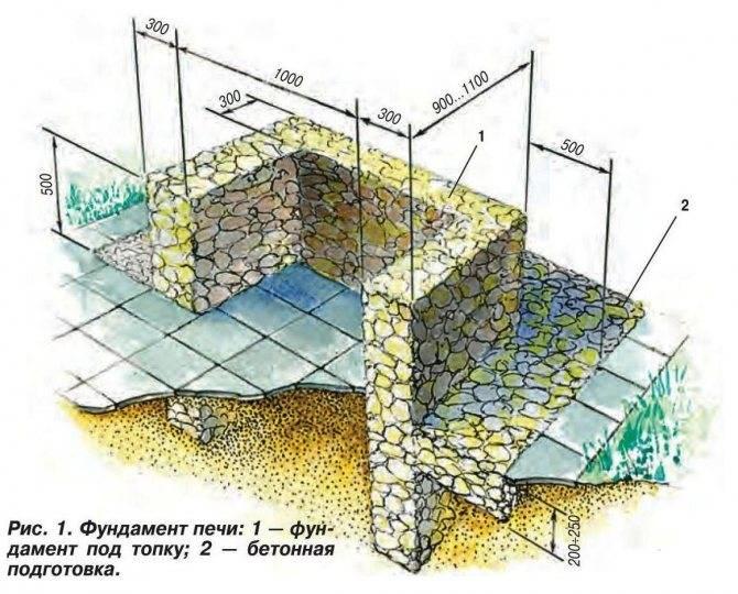 Фундамент под печь - виды и гидроизоляция