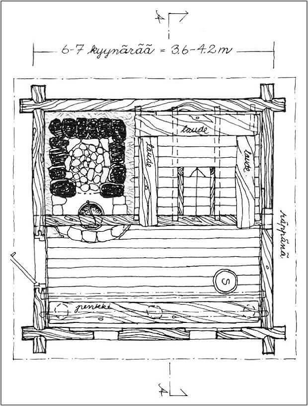 Русская баня по-черному — самая стерильная баня?
