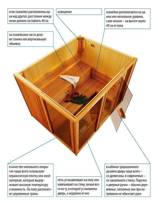 Делаем проводку в бане своими руками: пошаговые инструкции, видео и схемы, которые помогут в работе