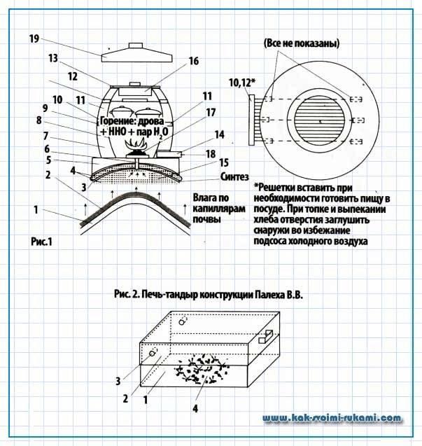 Тандыр: устройство, изготовление своими руками | видео